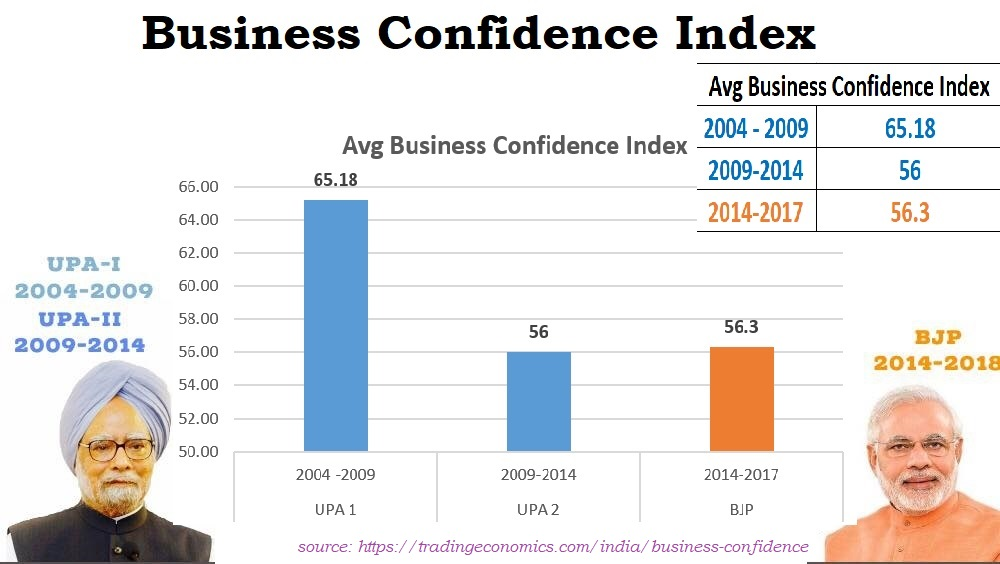 Business Confidence Index