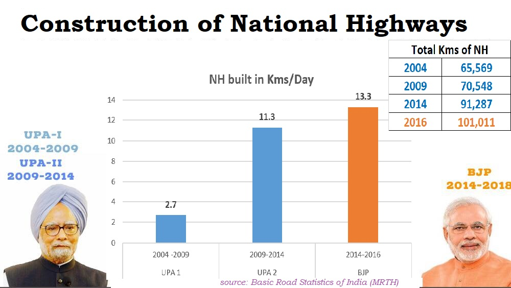 Construction of National Highways