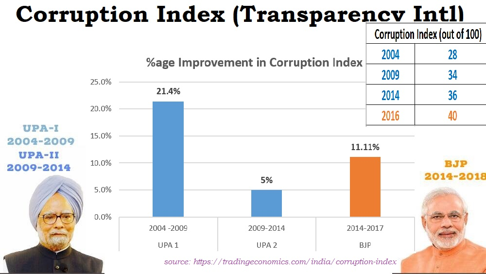 Corruption Index