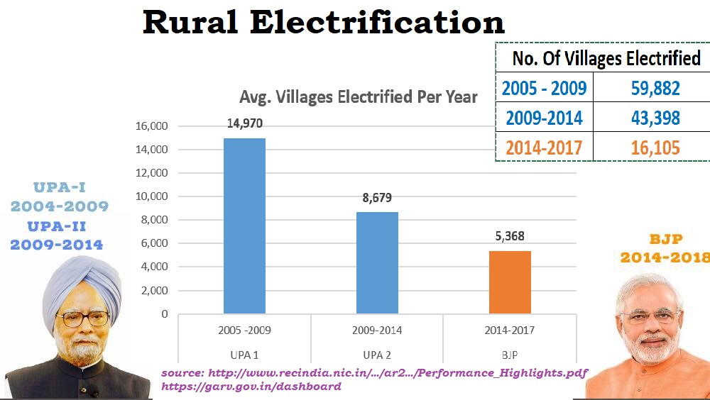 Rural Electrification